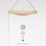 Vårt solsystem – poster